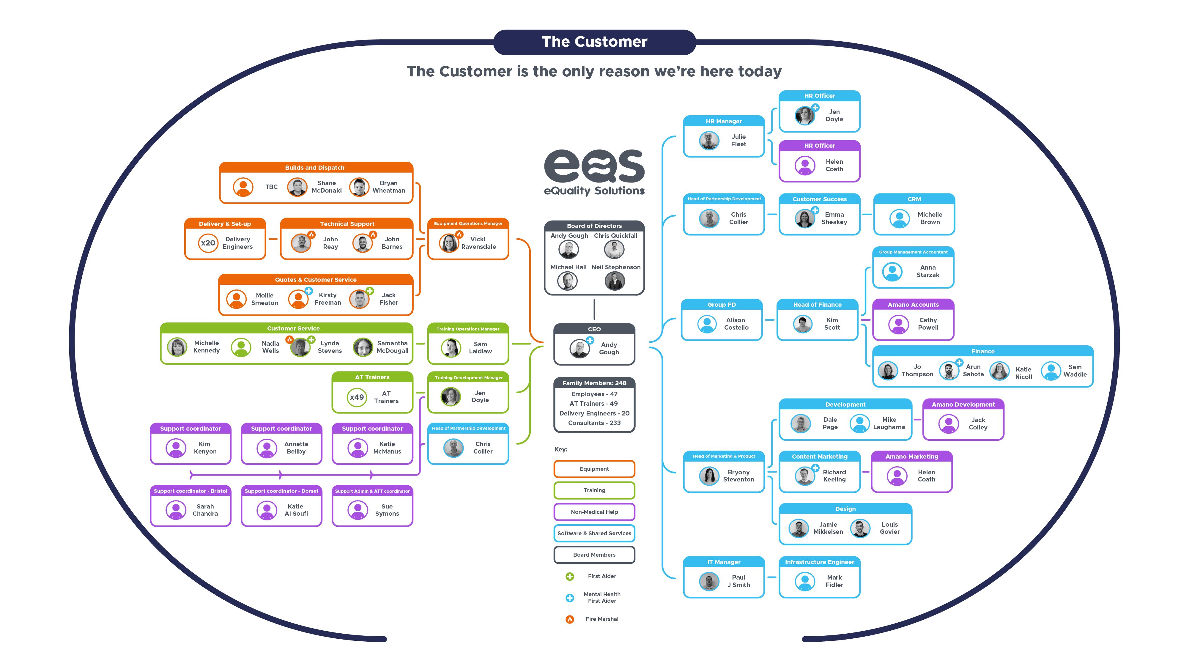 EQS June 21 - Group Organisational chart